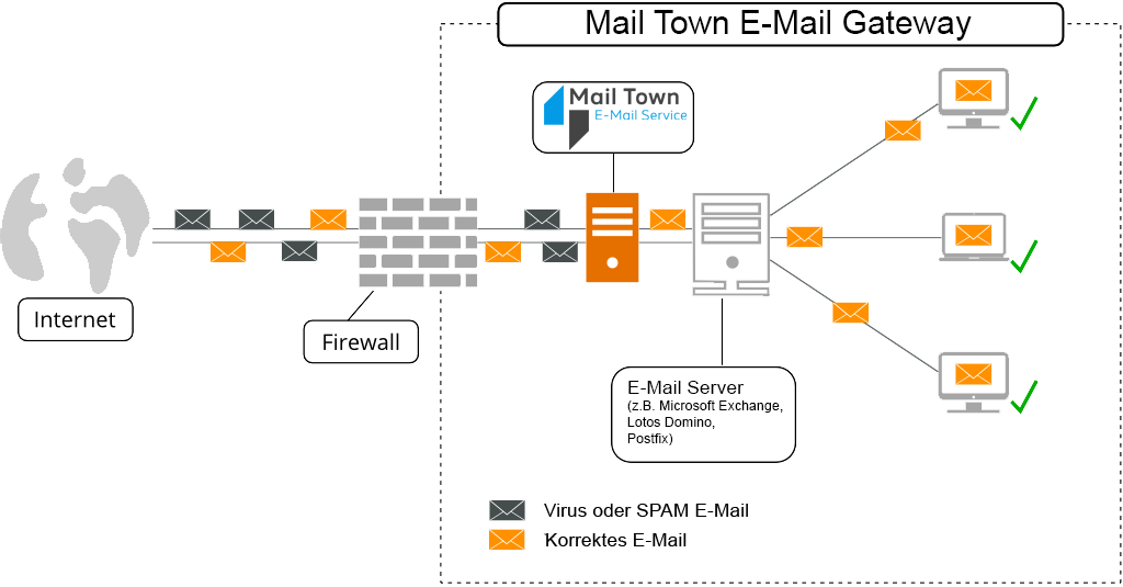 Mail Town E-Mail Gateway